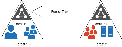 cross-forest trusts with vra